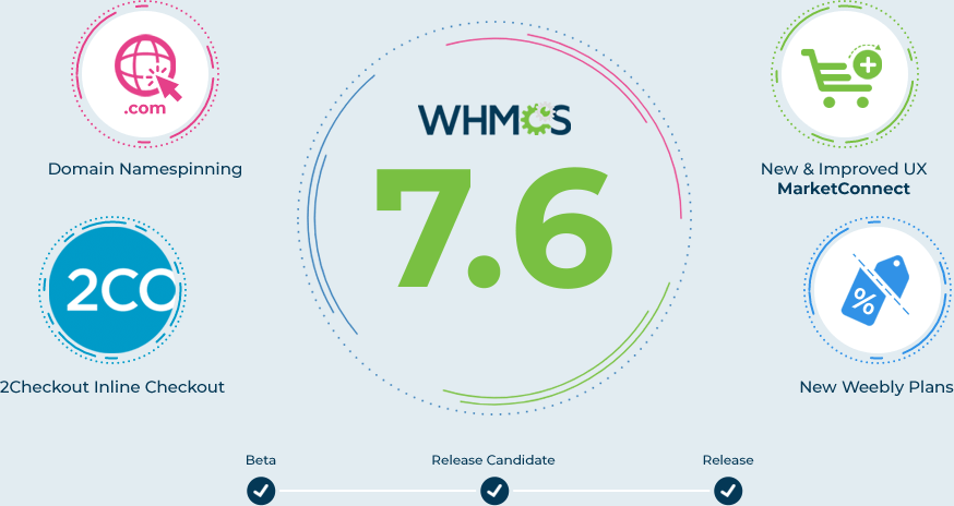 The WHMCS 7.6 Board is now closed